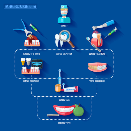dental treatment: Flat infographic dentist presenting stages of dental treatment and necessary equipment vector illustration
