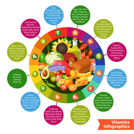 rich in vitamins: Infographics poster with food products in circle ring of vitamin groups and info circles around flat vector  illustration