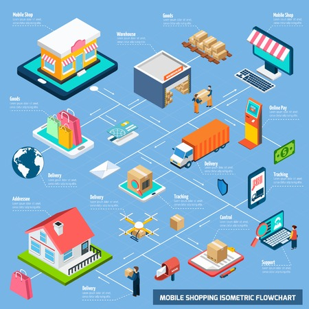 Mobile shopping with delivery payment and other related elements connected with dash line isometric flowchart