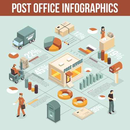 order: International post office mail delivery types of service infograpfic isometric poster with statistics and diagrams vector illustration