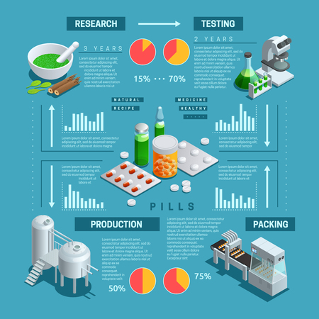 Color isometric infographic depicting process of pharmaceutical production vector illustration