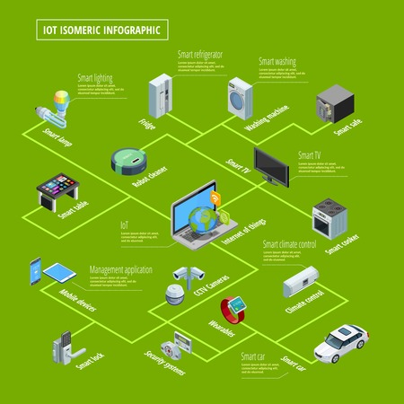business security: Internet of things smart home appliances interconnection and remote control system isometric infographic poster green background vector illustration