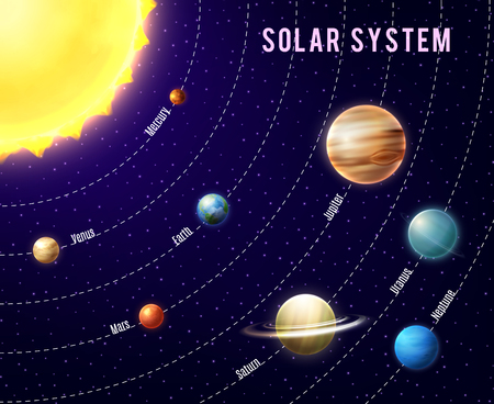Solar system background with sun planets and outer space cartoon vector illustration