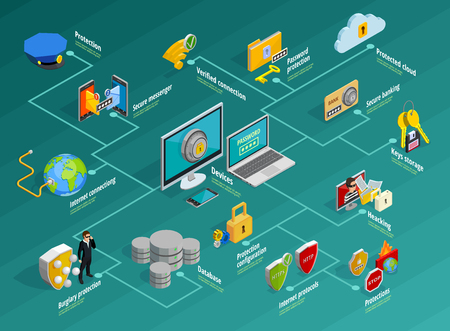 Data protection infographic set with security system symbols isometric vector illustration