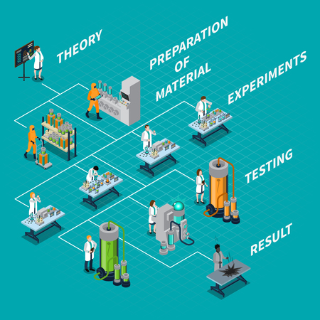 practice: Science and people isometric flowchart with theory and experiments symbols vector illustration Illustration