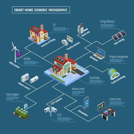 home security: Smart home internet of things infrastructure system  with remote control center security isometric infographic poster illustration