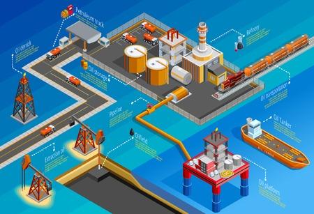 industria petroquimica: instalaciones de almacenamiento y transporte de extracción de refinación de perforación plataforma costa afuera de la industria petrolera de gas isométrica ilustración infografía cartel Vectores