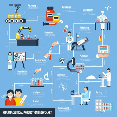 Pharmaceutical production flowchart with science and test symbols flat vector illustration Ilustrace