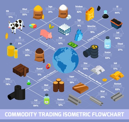 Commodity trading isometric flowchart with farming and raw materials symbols vector illustration