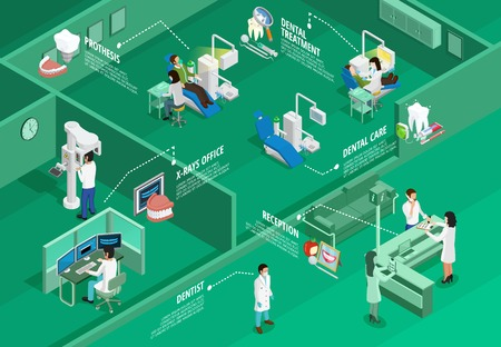 dentist concept: Dentistry isometric infographics with different stomatologic procedures tools and instruments on green background vector illustration