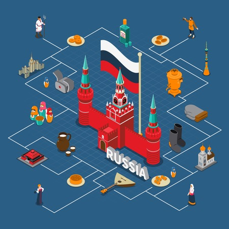 Russiam isometric touristic flowchart composition with various elements of russian culture architecture and cuisine vector illustration