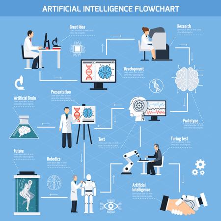 inteligencia: Diagrama de flujo de la inteligencia artificial con símbolos de la tecnología ilustración del vector aislado plana Vectores