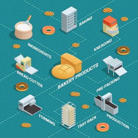Farbige Infografik der Bäckerei Fabrik isometrische in Flußdiagramm Stil mit Pfeilen und Beschreibungen Vektor-Illustration