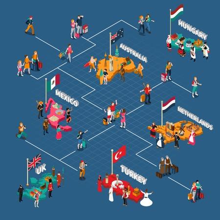 ricreazione: Persone diagramma di flusso isometrica con turisti diversi paesi i loro cittadini e le attrazioni famose illustrazione di vettore Vettoriali