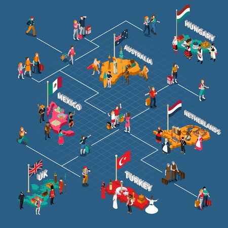 diagrama de flujo: Viajar personas diagrama de flujo isométrica con turistas de diferentes países y sus ciudadanos a lugares de interés ilustración del vector