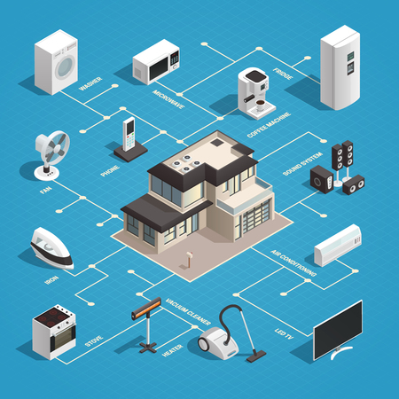 Consumer electronics isometric concept with images of house and domestic machines with flowchart internet of things vector illustration