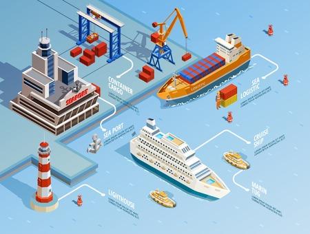 Zeehaven isometrische infographics met cruise en industriële schepen vuurtoren kraan lading anker vector illustratie