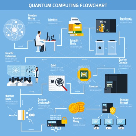 Quantum computing flowchart template with elements of scientific and practical applications flat vector Illustration Illustration