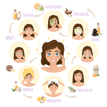 dermatology: Skincare before and after conceptual composition of cartoon woman faces during facial routine with arrows flowchart vector illustration