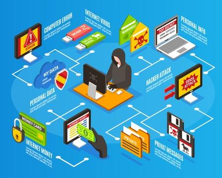 Infografica isometrica con varie minacce internet e hacker seduto al computer