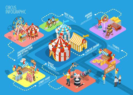 circo viaje mostrar el rendimiento carpa de atracciones en el parque de atracciones infografía ilustración isométrica de fondo del cartel del vector esquema de diagrama de flujo