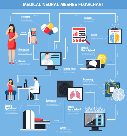 Telemedicine flowchart from malaise to diagnosis with remote doctor analysis neural meshes network symbols flat vector illustration