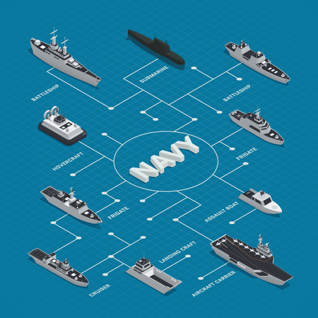 Military boats isometric flowchart composition with different types of boats frigates cruisers battleships hovercrafts vector illustration
