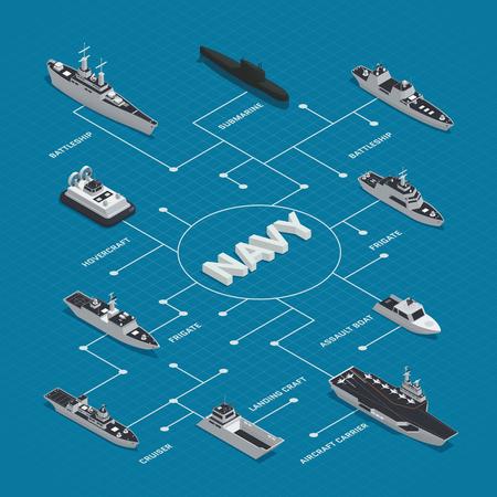 Composition de l'organigramme isométrique de bateaux militaires avec différents types de bateaux frégates cruisers battleships hovercrafts vector illustration