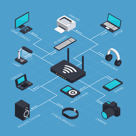 acoustics: Isometric wireless mobile devices flowchart with wifi router and various gadgets smartphones acoustics and smart watch vector illustration