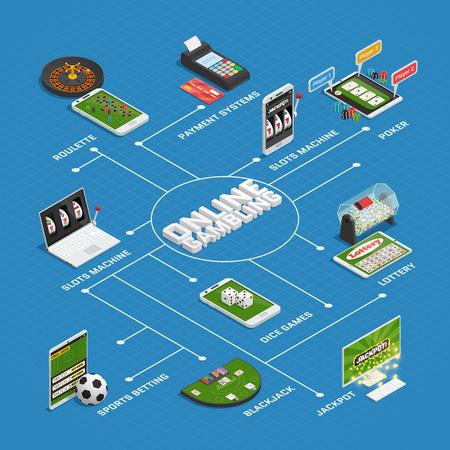 Online casino gokken isometrische stroomdiagram met virtuele roulette slotmachines loterij dobbelstenen games en betalingssystemen vector illustratie Stock Illustratie