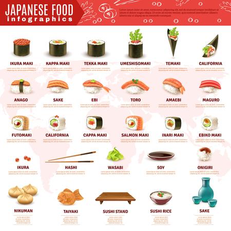 寿司と白い背景のベクトル図に分離されて他の日本食の様々 な種類についての情報を与える現実的なインフォ グラフィック