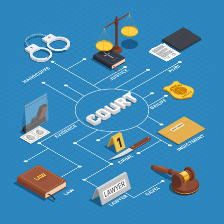 scale of justice: Law court proceeding isometric flowchart infographic poster with crime evidence justice scale and bible background vector illustration