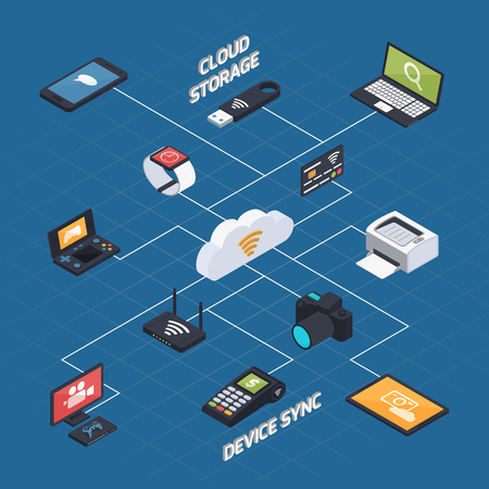 Isometric cloud sync conceptual background with connected images of memory gaming consoles payment terminal photo camera vector illustration