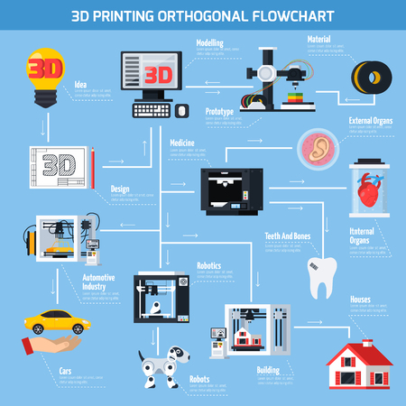 Flowchart application of 3D printing technologies in medicine construction robotics automotive industry flat vector illustration