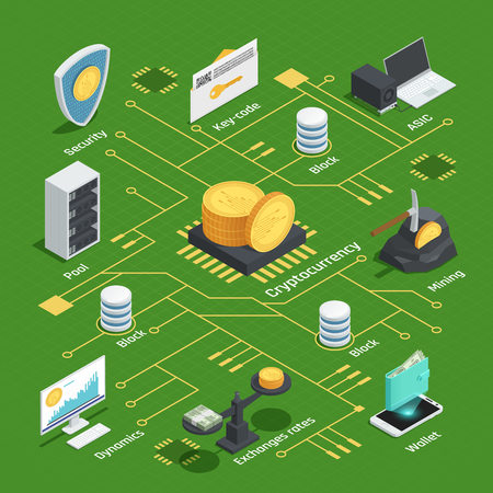 Isometric flowchart with cryptocurrency, dynamics, chip, exchange rates and wallet, integrated circuit on green background vector illustration
