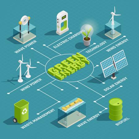 Diagrama de flujo isométrico de la tecnología ecológica de producción de energía verde renovable con generadores de energía eléctrica solar de onda de viento vector illustration