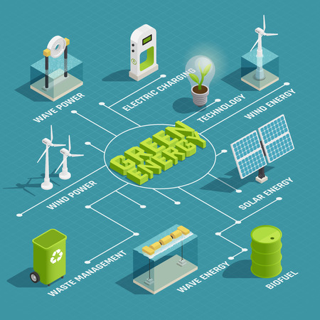 Green renewable energy production eco technology isometric flowchart with wind wave solar electric power generators vector illustration