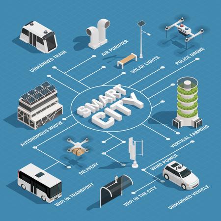 持続可能なエネルギー源を持つスマートシティ技術アイソメフローチャート無人車警察と配達ドローンベクトルイラスト