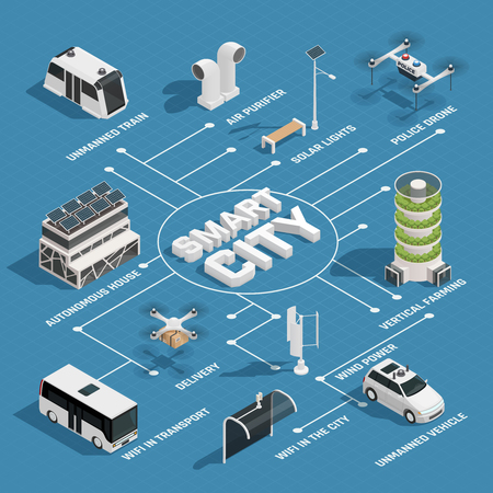 Smart city technology isometric flowchart with sustainable energy sources unmanned vehicles police and delivery drones vector illustration Çizim