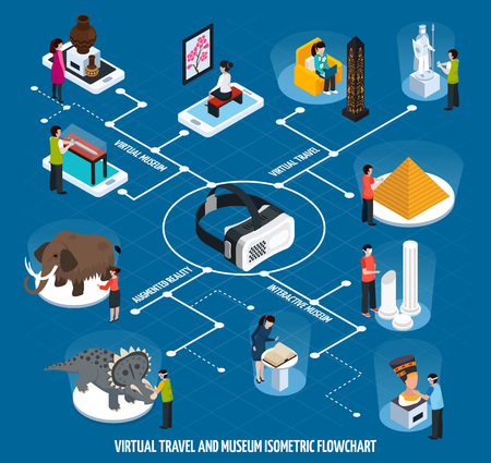 Colored virtual travel landmarks museum isometric flowchart with interactive and virtual museum travel and augmented reality descriptions vector illustration