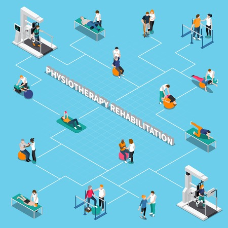 Colored physiotherapy rehabilitation isometric flowchart with different types of rehabilitation and treatment methods vector illustration
