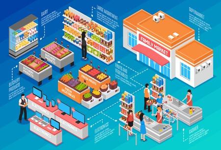 Supermarkt isometrisch concept met fruitzuivelfabriek en de vectorillustratie van groentensymbolen