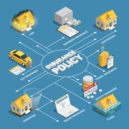 Property damage liability coverage and health travel and natural disaster insurance policy isometric background flowchart poster vector illustration