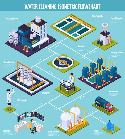 Water cleaning isometric flowchart with purification plant including pumping station, separator, filtration on blue background vector illustration Stock fotó - 86223140