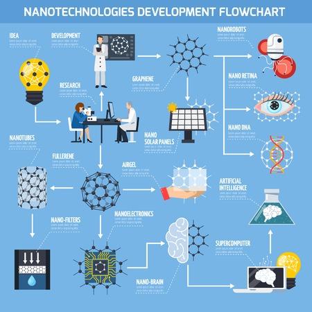 Diagrama de fluxo de desenvolvimento de nanotecnologias com pesquisa, materiais e dispositivos, inteligência artificial, medicina em fundo azul ilustração vetorial plana