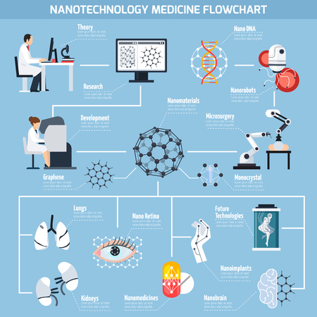 Nanotechnologies in medicine flowchart with research and development, materials, micro surgery, robots on blue background vector illustration Illustration