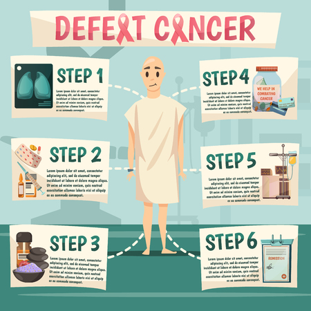 Oncological orthogonal flowchart poster with bald patient and 6 strategic consequitive steps to defeat cancer vector illustration