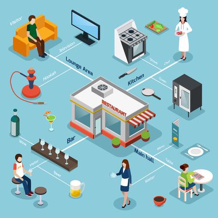 バーし、ラウンジ エリアの背景ベクトル イラスト ポスター レストラン設備とキッチン付きのサービス等尺性のフローチャート