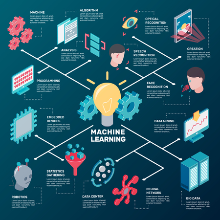 Machine learning isometric flowchart with cumbersome conceptual icons and pictograms of robotic gear and computer facilities vector illustration
