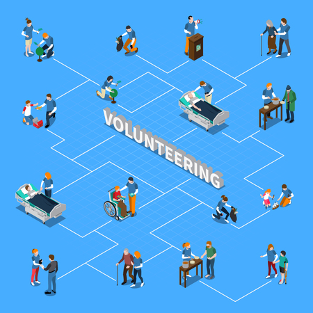 Colored volunteer charity people isometric flowchart with different types of providing assistance to the needy vector illustration